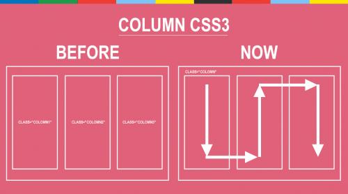 Tekst w kolumnach – CSS3 – Multi Column