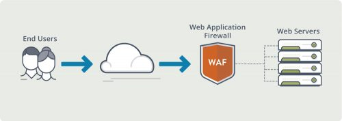 WAF – Web Application Firewall – ochrona strony
